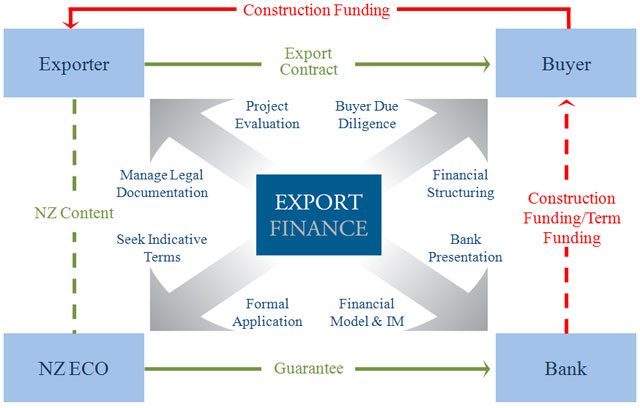 export finance Trade finance and insurance tools offered by our partners at the sba and the us export-import bank enhances your business's competitive position overseas and reduces your export risk.